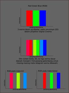 pembagian panjang gelombang cahaya pada RGB