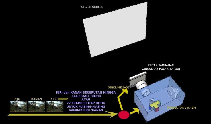 RealD - Pemasangan filter polarisasi berada diluar badan proyektor
