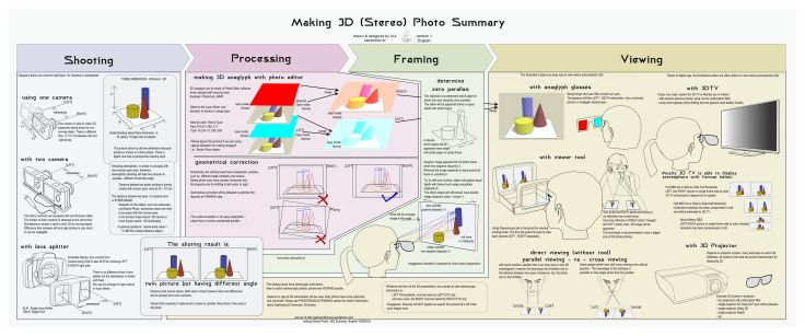 Summary to make 3D photo
